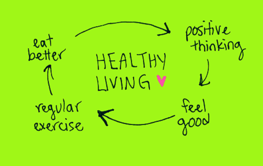 Change Your Healthy Living Plan