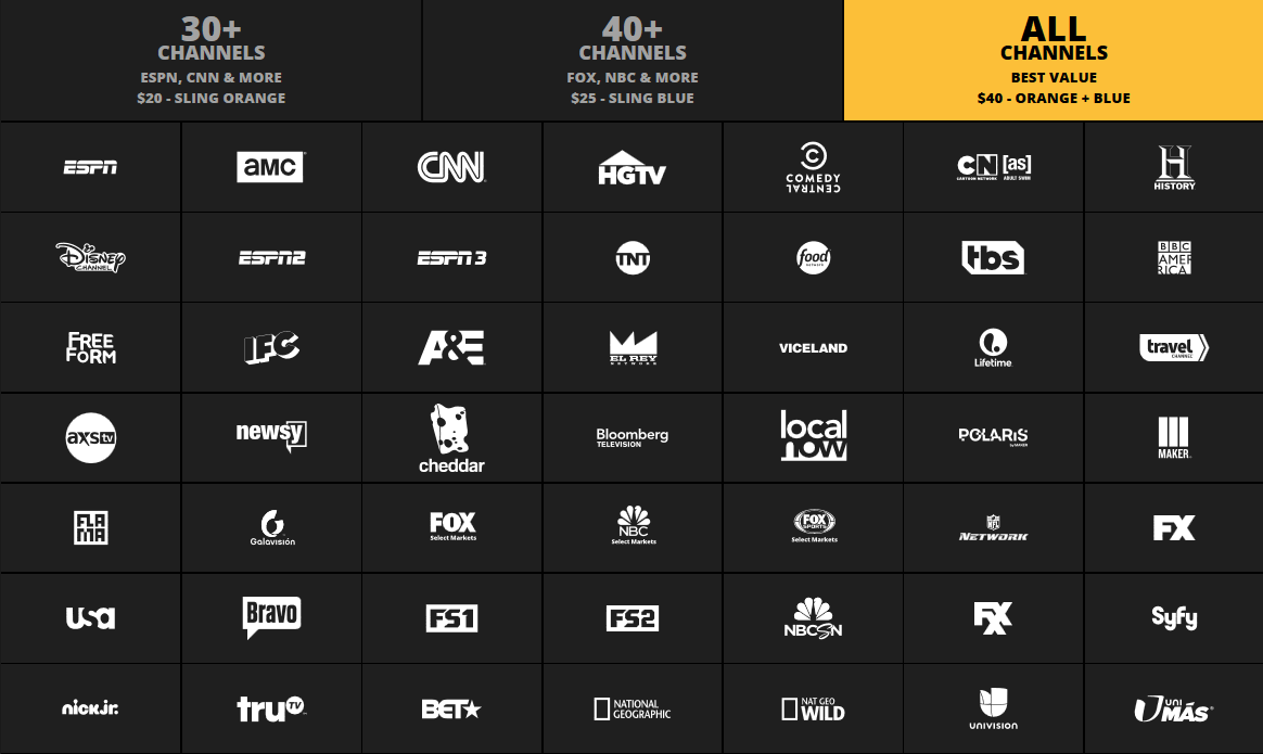 Number of channels